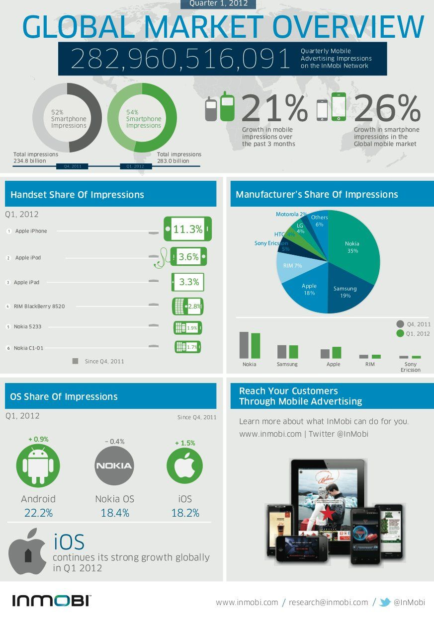 How 5 3 Billion In Ads Breaks Down Planetwide Across 6 Billion Mobile Devices Mobile Advertising Mobile Marketing Infographics Infographic Marketing
