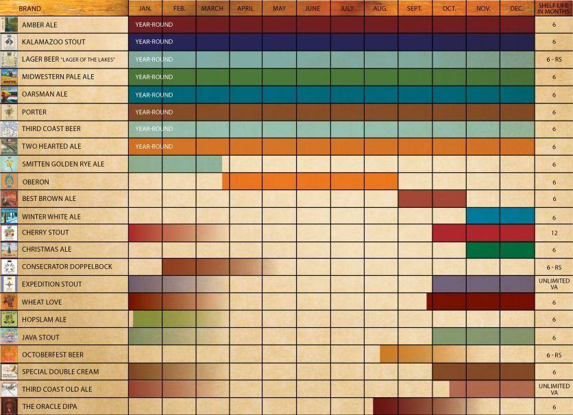 2014 Availability Calendar - Bell's Brewery, Inc.
