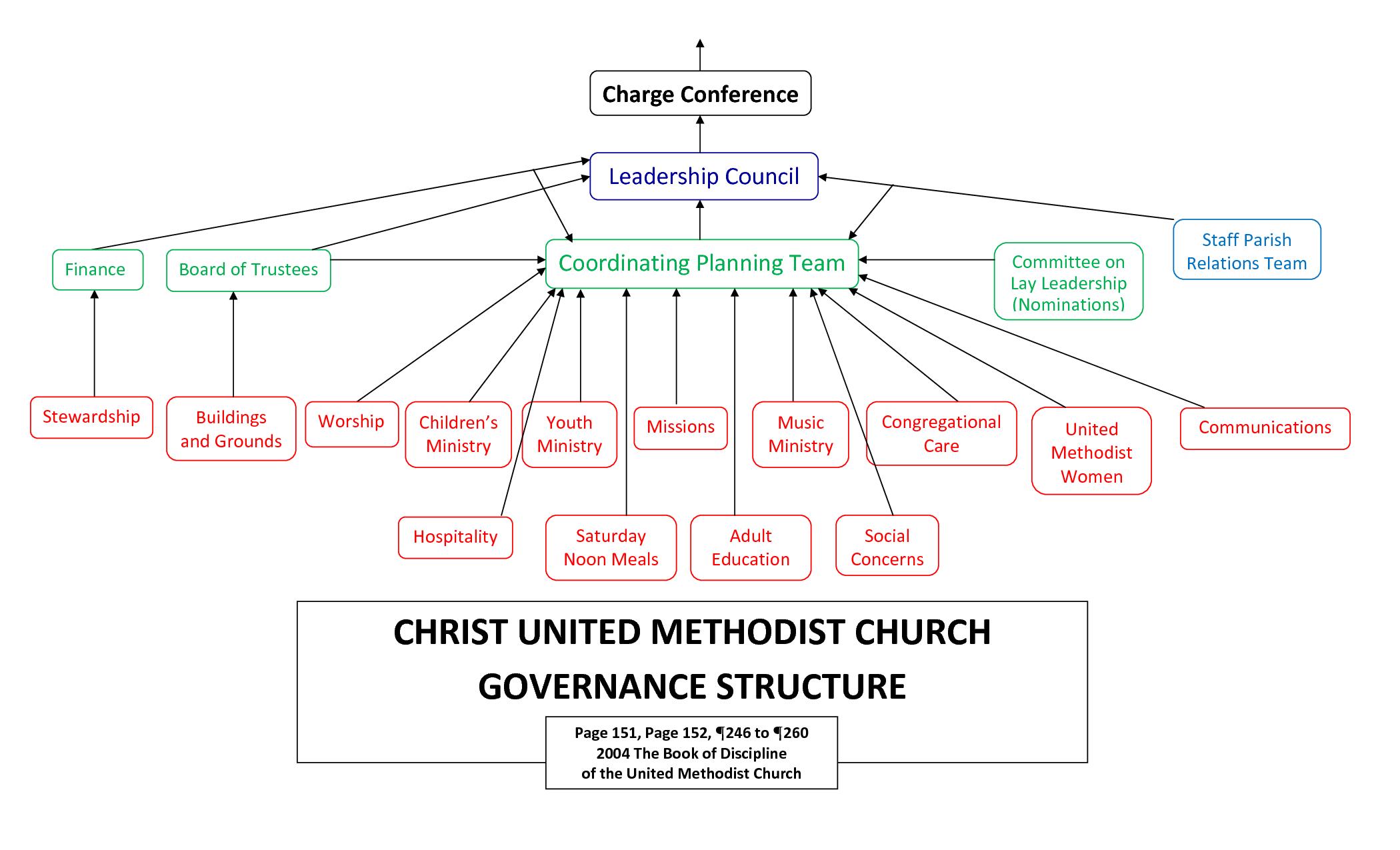 Http Www Cleanri Com Postpic 2014 04 United Methodist Church Leadership Structure 345327 Png Leadership United Methodist United Methodist Church