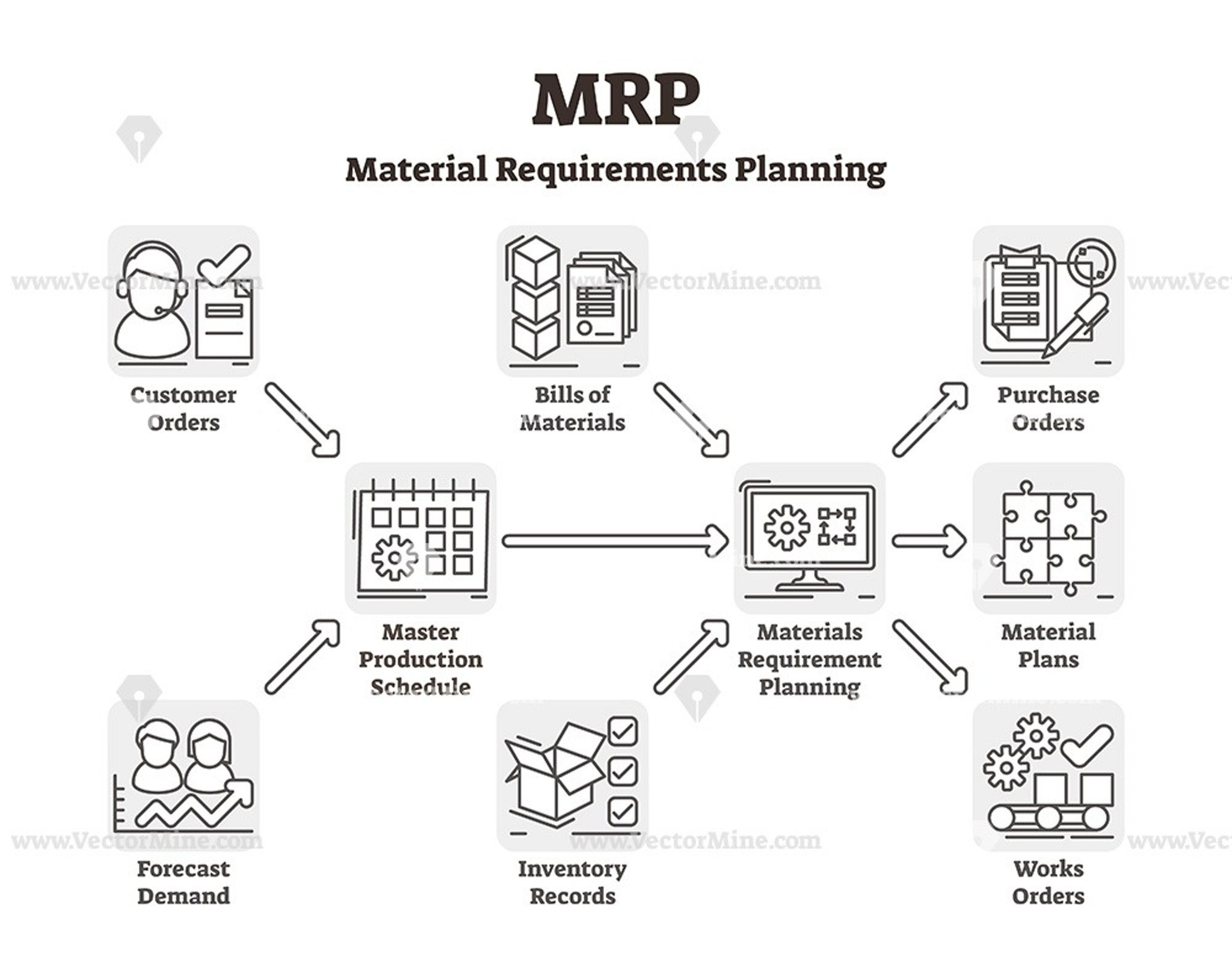MRP outline vector illustration diagram scheme with icons