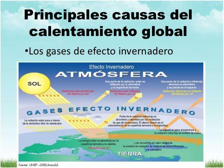Calentamiento Global Causas Y Consecuencias Para Niños Google Search Calentamiento Global Causas Del Calentamiento Global Efecto Invernadero