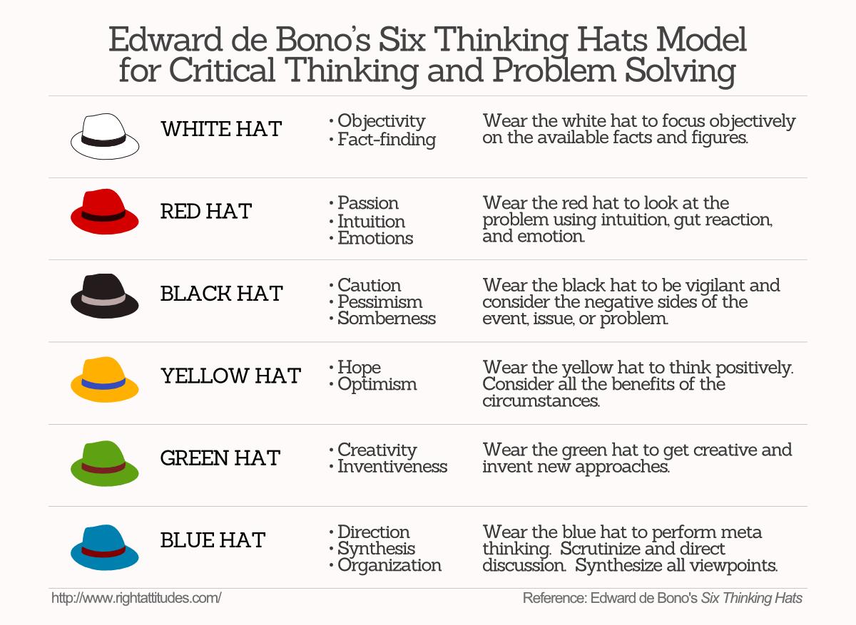 5ed1e11fad6 Stimulate Group Creativity Using Edward de Bono s  Six Thinking Hats ...