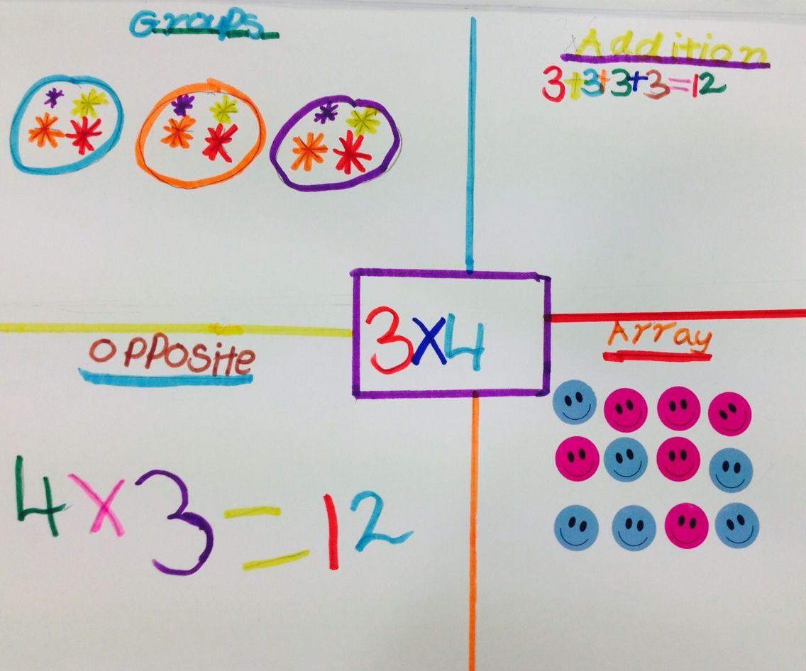 Multiplication Thinkboard Graphic Organizer