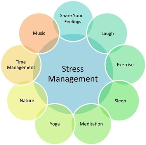 Stress Management  Google Search This Stress Management Chart Helps