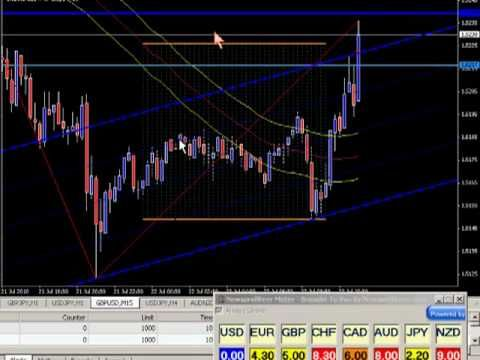 Does forex trade reatail on wekend