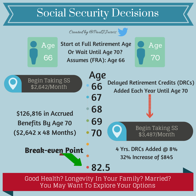 Social Security Decisions Infographic Financial Planning Blog Social Security Financial Planning Social