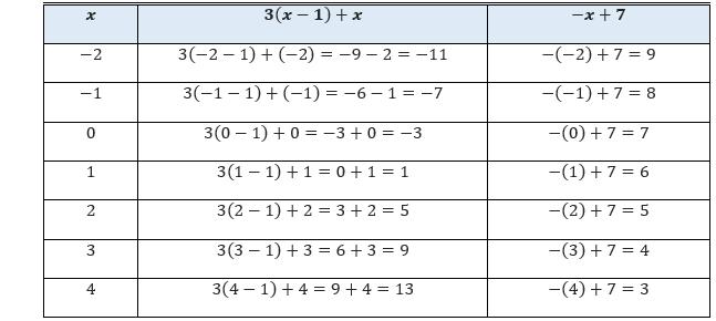 Menyelesaikan Persamaan Linear Satu Variabel Plsv Persamaan Matematika