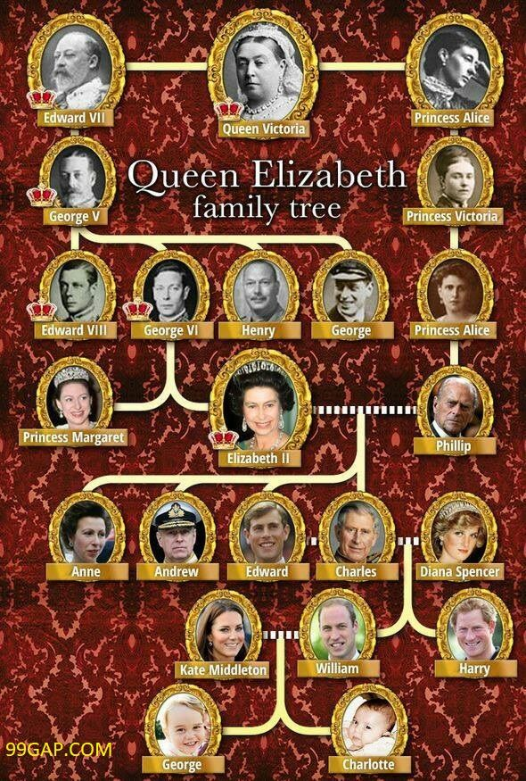 Queen Elizabeth Family Tree 2018 Funny Photos Royaute