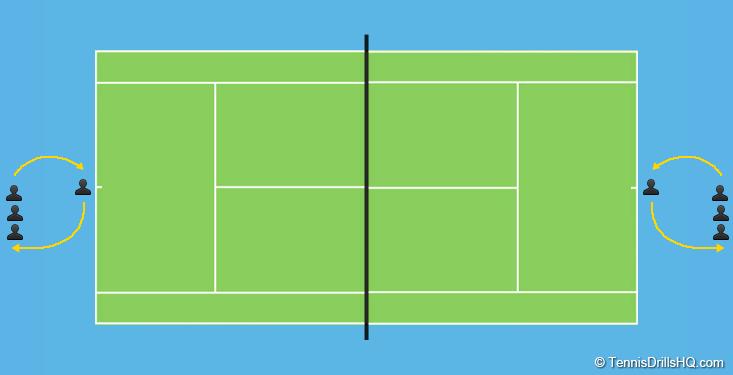 The Mole Tennis Drills Hq Tennis Tennis Games Team Challenges