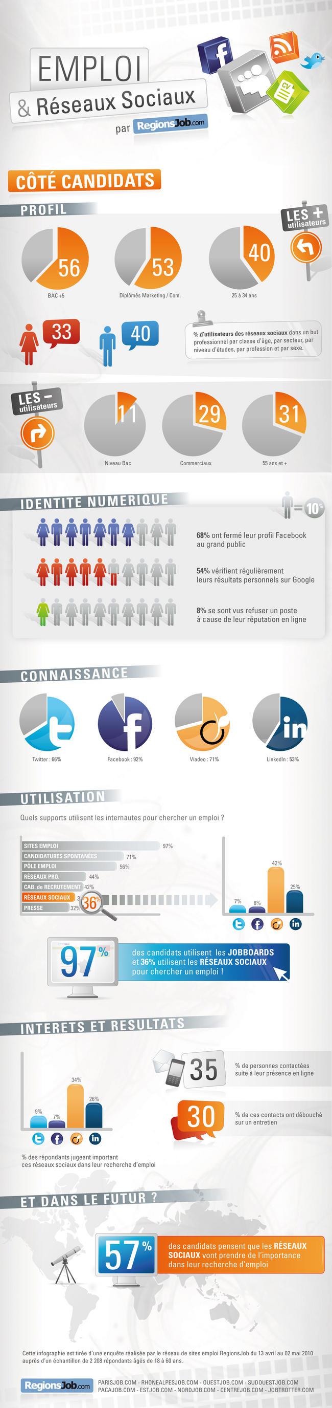 54855cc940b Utilisation des réseaux sociaux pour le recrutement 2011