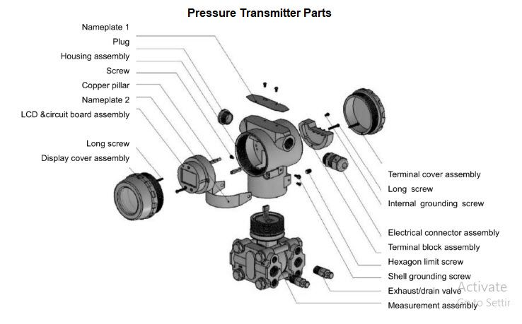 checkout all parts used in  pressuretransmitters   processinstrumentation  processcontrol