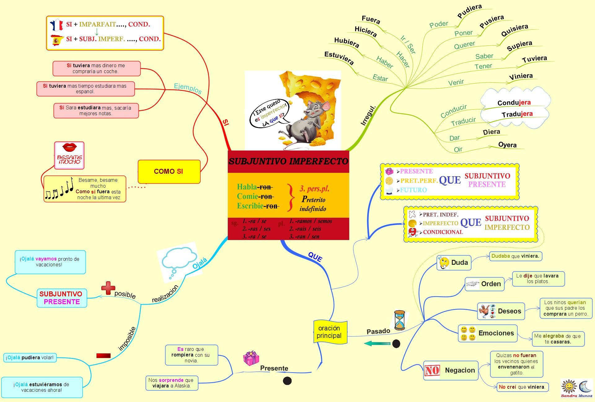 Subjonctif Imparfait En Espagnol Carte Mentale Grammaire Espagnole Espagnol