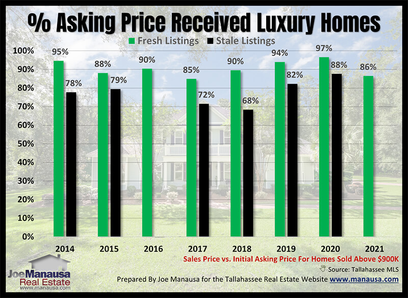 Luxury Home Sales Report March 2021 In 2021 Luxury Homes Fresh House Luxury