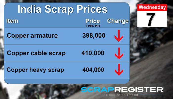 #Indian #Scrap Prices http://tinyurl.com/mbnzjoy #scrapmetal