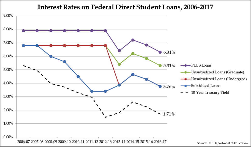 Most Student Loan Interest Rates Fall To Ten Year Lows Loan Interest Rates Student Loan Interest Student Loans