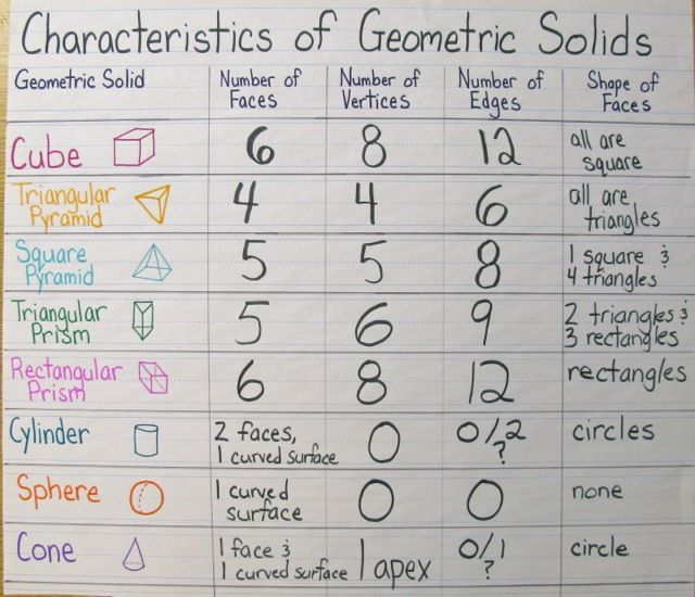 Getting Into Shapes A Geometry Unit in Photos Part 1 – Getting into Shapes Worksheet