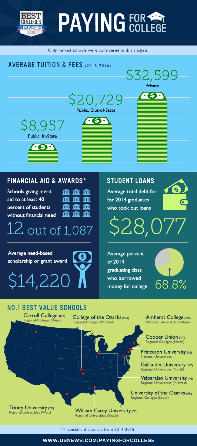 See The Average College Tuition In 2020 2021 College Costs Educational Infographic Scholarships For College
