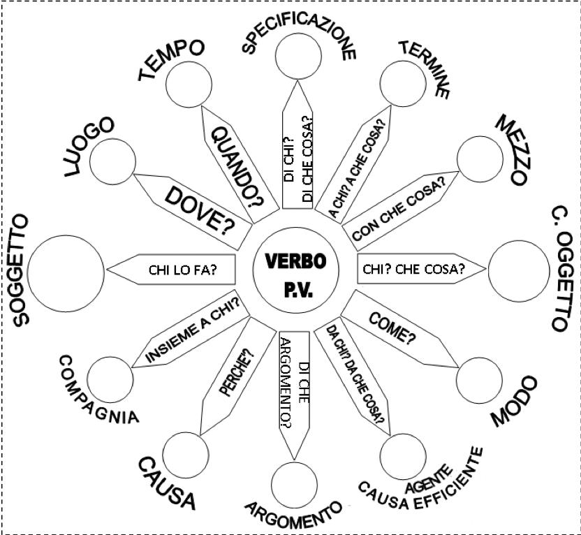 Stella dell'analisi logica ideata dalla Montessori
