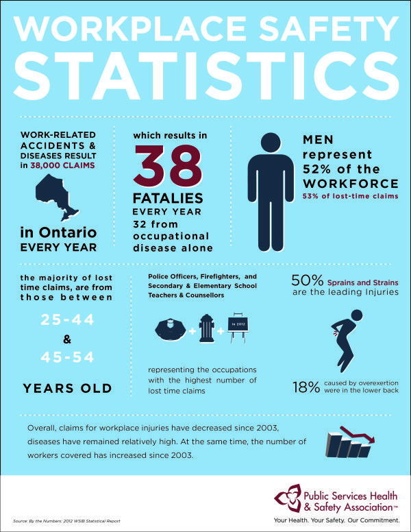 Ontario Workplace Safety Statistics Workplace safety