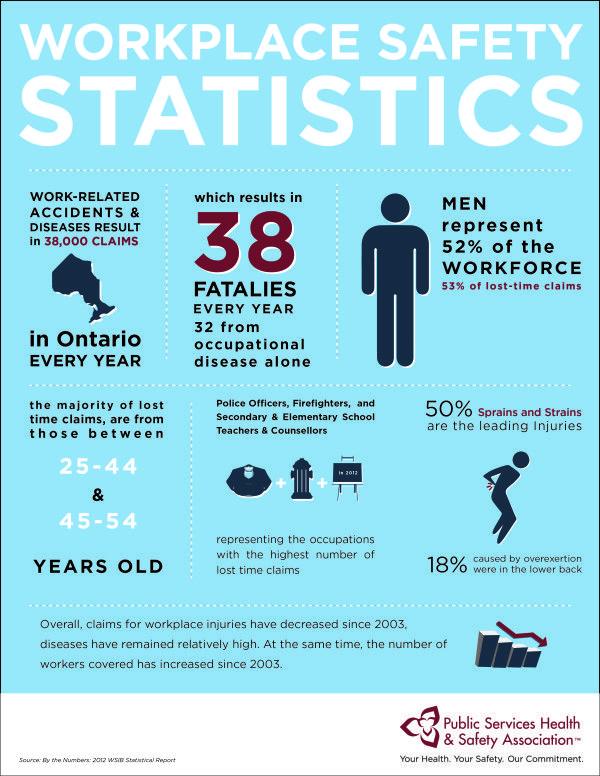 Ontario Workplace Safety Statistics Health & Safety