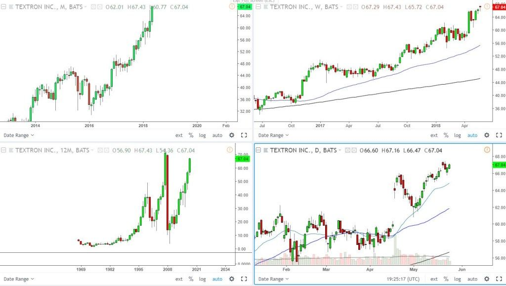 My Typical Multiple Timeframe Setup With Tradingview Trend