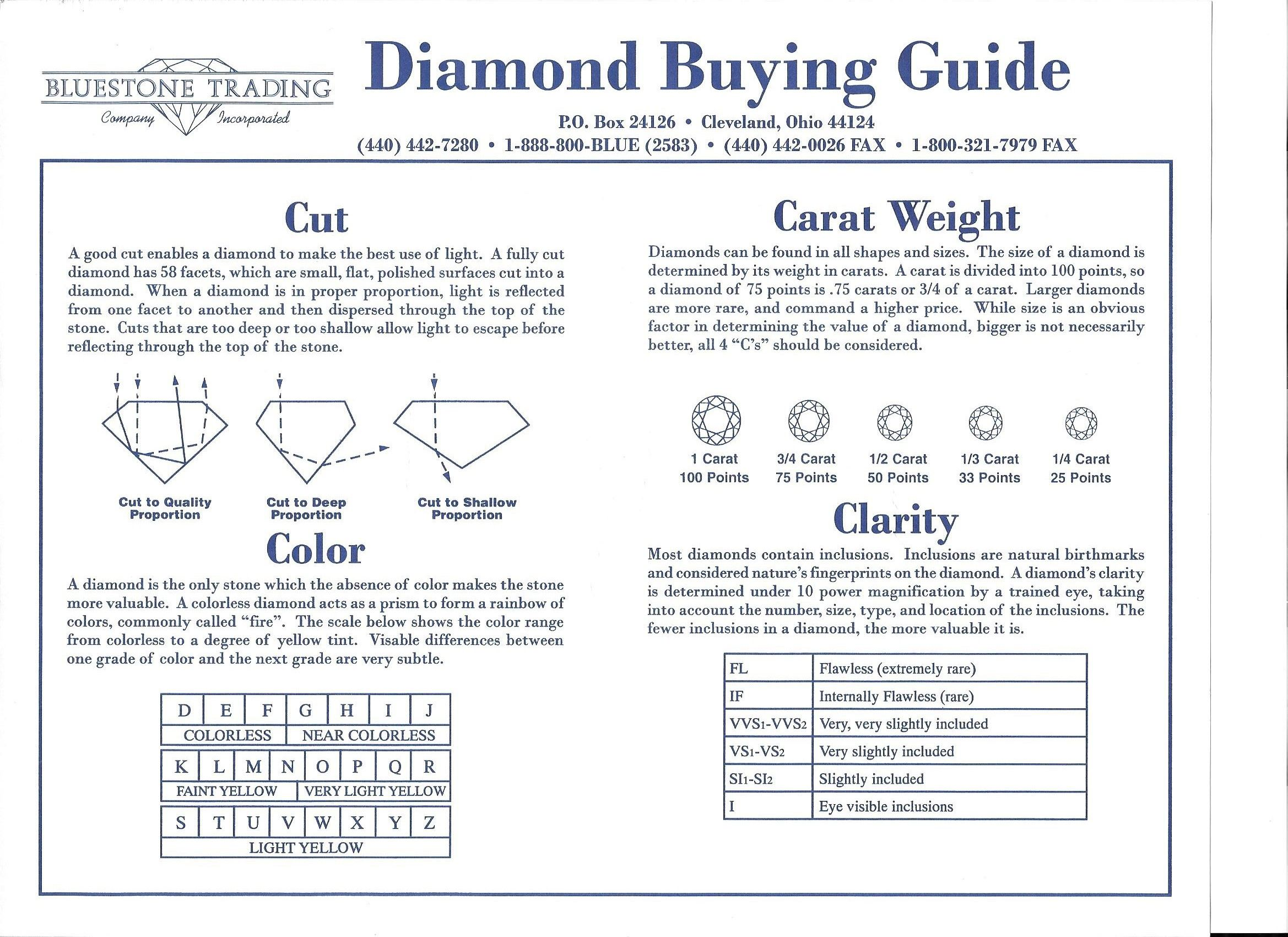 Pin By Bluestone Trading On Diamond Education Diamond Education 4 Cs Of Diamonds Diamond Point