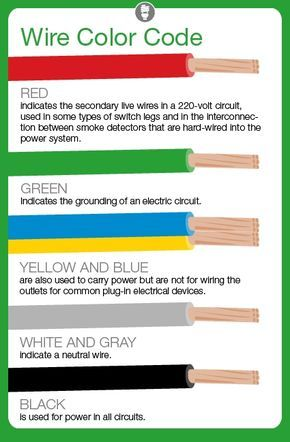 what do electrical wire color codes mean electrical wiring rh pinterest nz Wiring Outdoor Lights Outdoor Wiring Basics