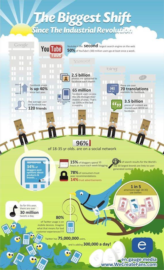 Estatísticas de crescimento das Mídias Sociais (Redes Sociais, Facebook, Twitter, YouTube, Google, Yahoo, Bing, Ask)