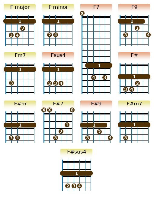 F chords | Scales | Pinterest | Guitars, Guitar chords and Guitar ...