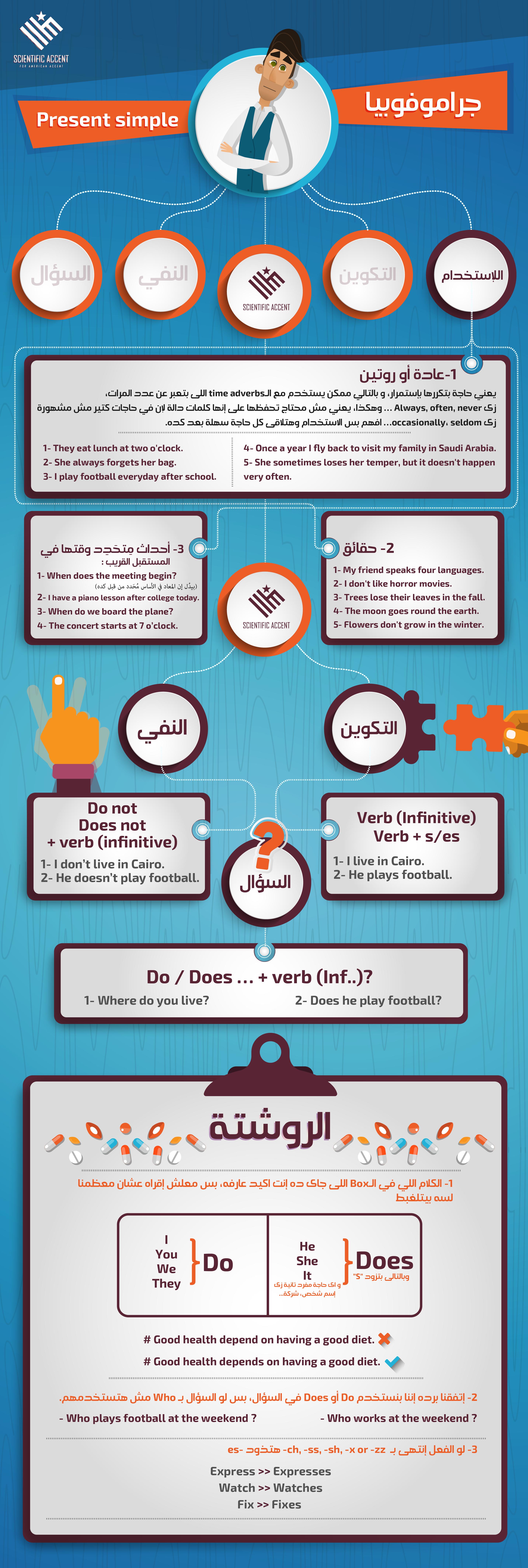 Present Simple شرح زمن المضارع البسيط English Grammar Tenses Tenses Grammar Simple