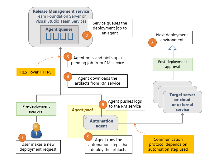 release management components