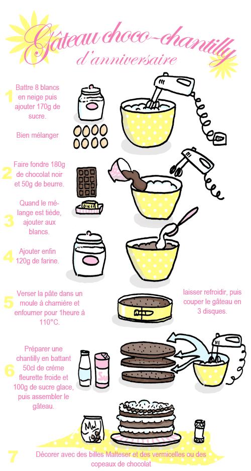 gâteau choco-chantilly d'anniversaire – 800ème post | tambouille