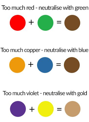 Mhd Neutralise Unwanted Tones Hair Hair Color Techniques Aveda
