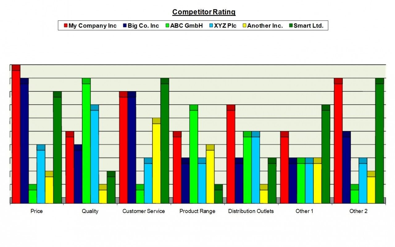 Competitor Competitive Analysis Template Excel Using Radar Chart Competitive Analysis Competitor Analysis Radar Chart