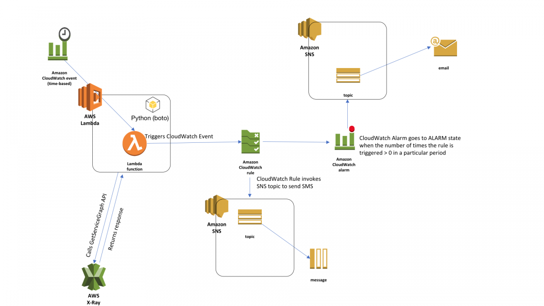 Using Amazon Cloudwatch And Amazon Sns To Notify When Aws X Ray Detects Elevated Levels Of Latency Errors And Faults In Your Application Amazon Web Services X Ray Sns Application