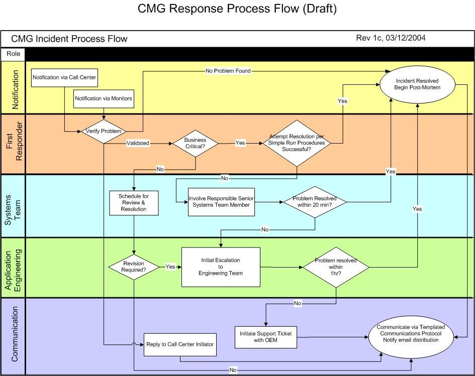 Incident Process Google Search Mgmt