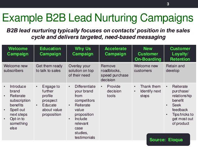 Lead Nurturing Email Plan Google Search Lead Nurturing Inbound Marketing Customer Behaviour