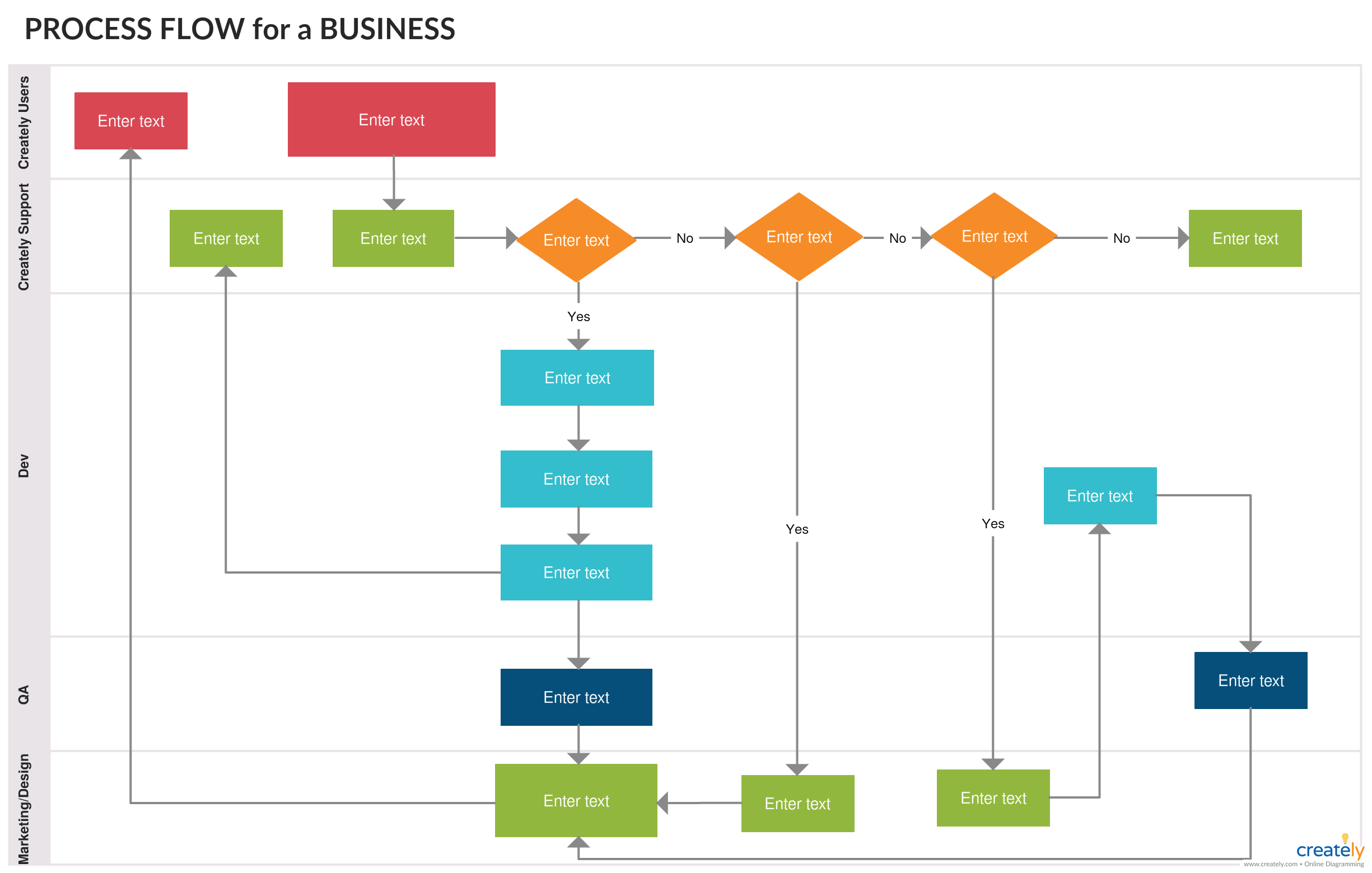 Support Process Flowchart is a great way to illustrate ...