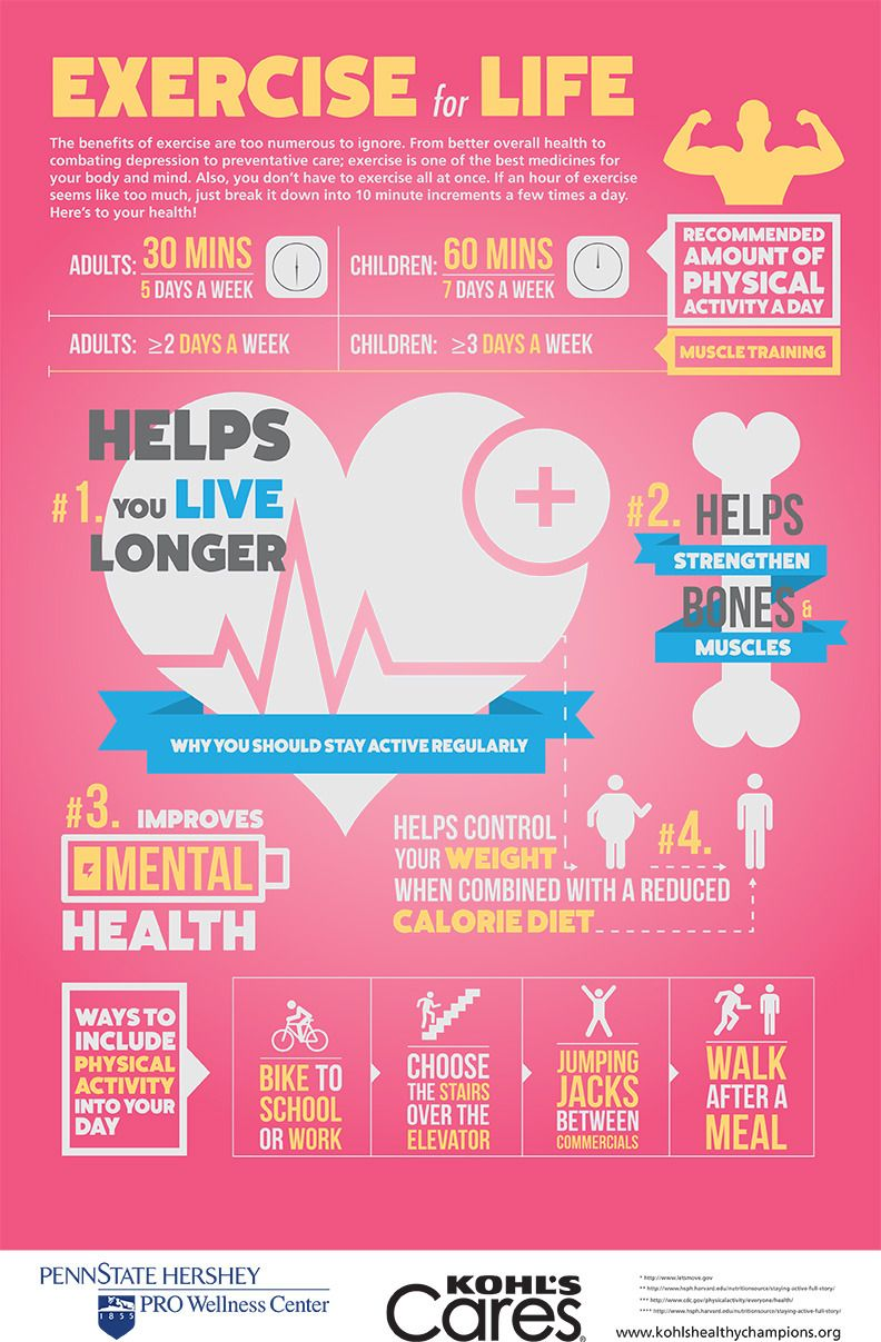 Health blog exercise for life infographic with