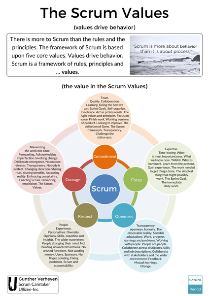The Scrum Values Poster