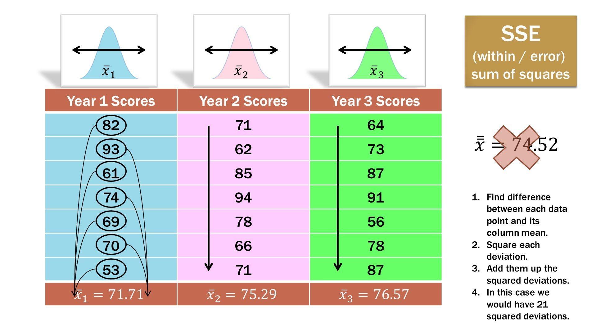 Statistics 101 One Way Anova Part 1 A Visual Guide Lean Six