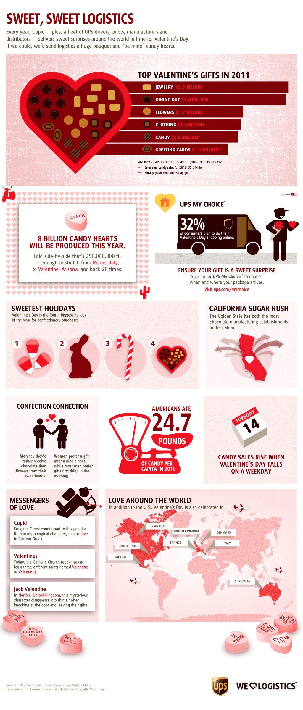 UPS Infographics Infographic, Logistics, Logistics