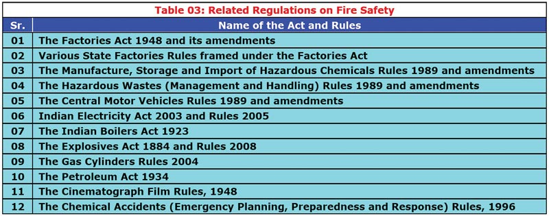 Fire Safety Regulations In India (With images) Fire