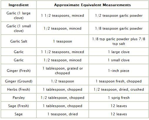 Spice Conversion Chart  Kitchen    Chart Herbs And Food