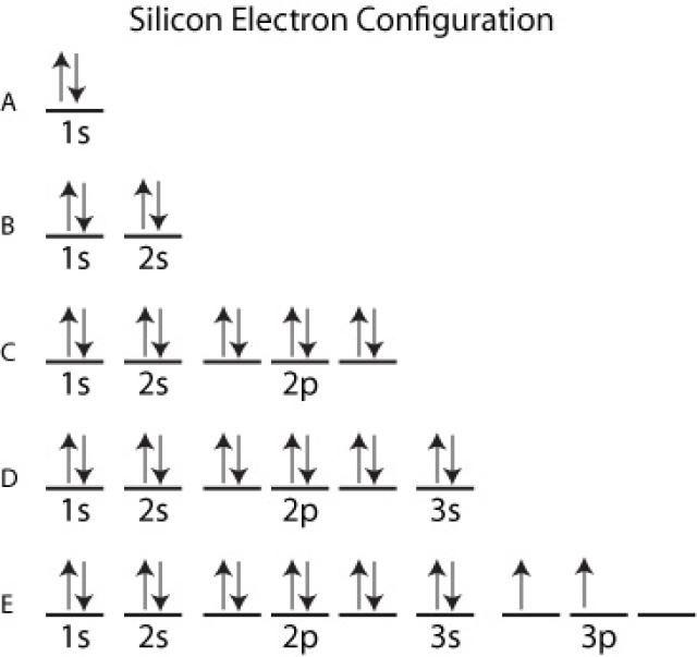 What Is The Aufbau Principle Electron Configuration Aufbau Principle Chemistry