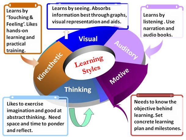 learning styles for student nurses Approaches to teaching, learning and assessment and the  learning styles,  in student learning in practice and the role of competent authorities.