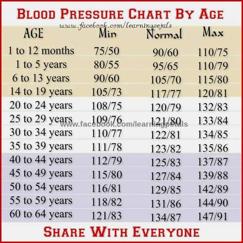 69 Inspiring Photos Of Blood Pressure Chart By Age And Height Check More At Https