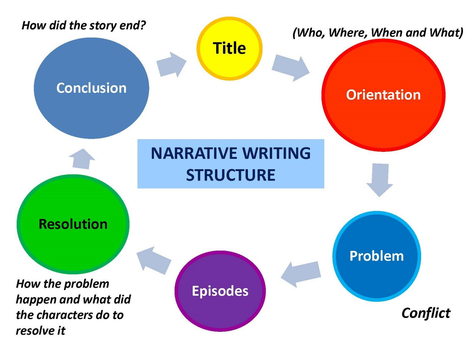 Narrative essay Narrative writing, Creative writing