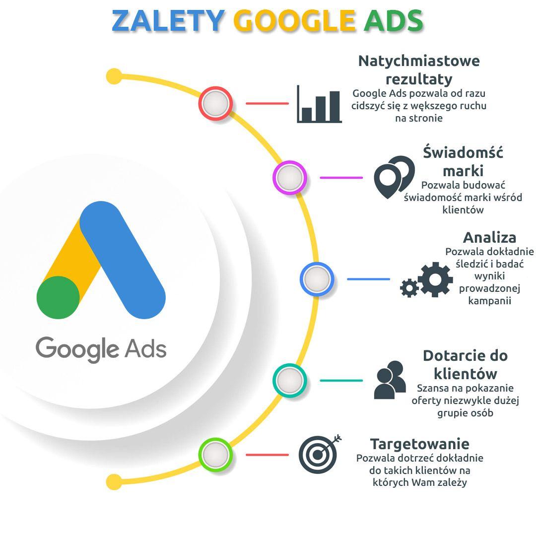 Zalety Google Ads Marketing Google Ads Pie Chart
