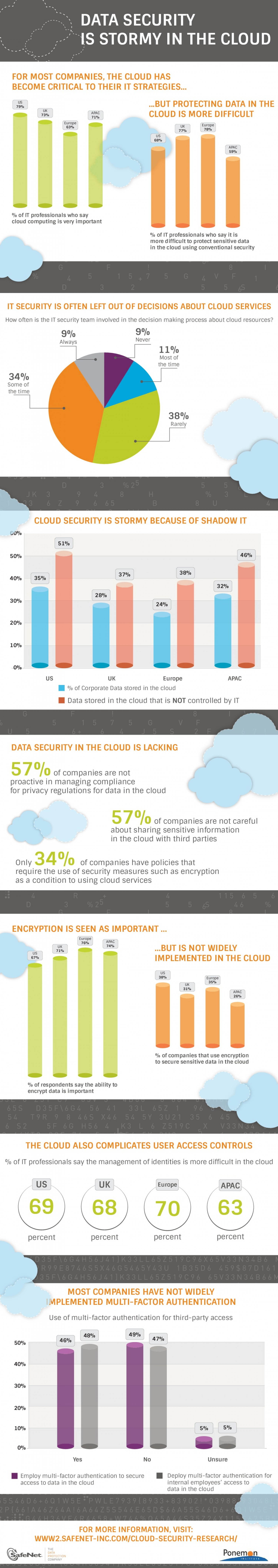 Cloud Data Security and Governance Infographic Clouds